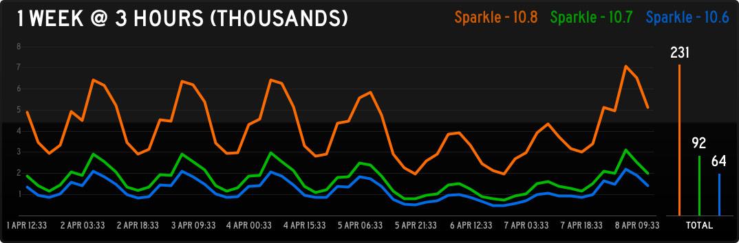 Status Board - Sparkle