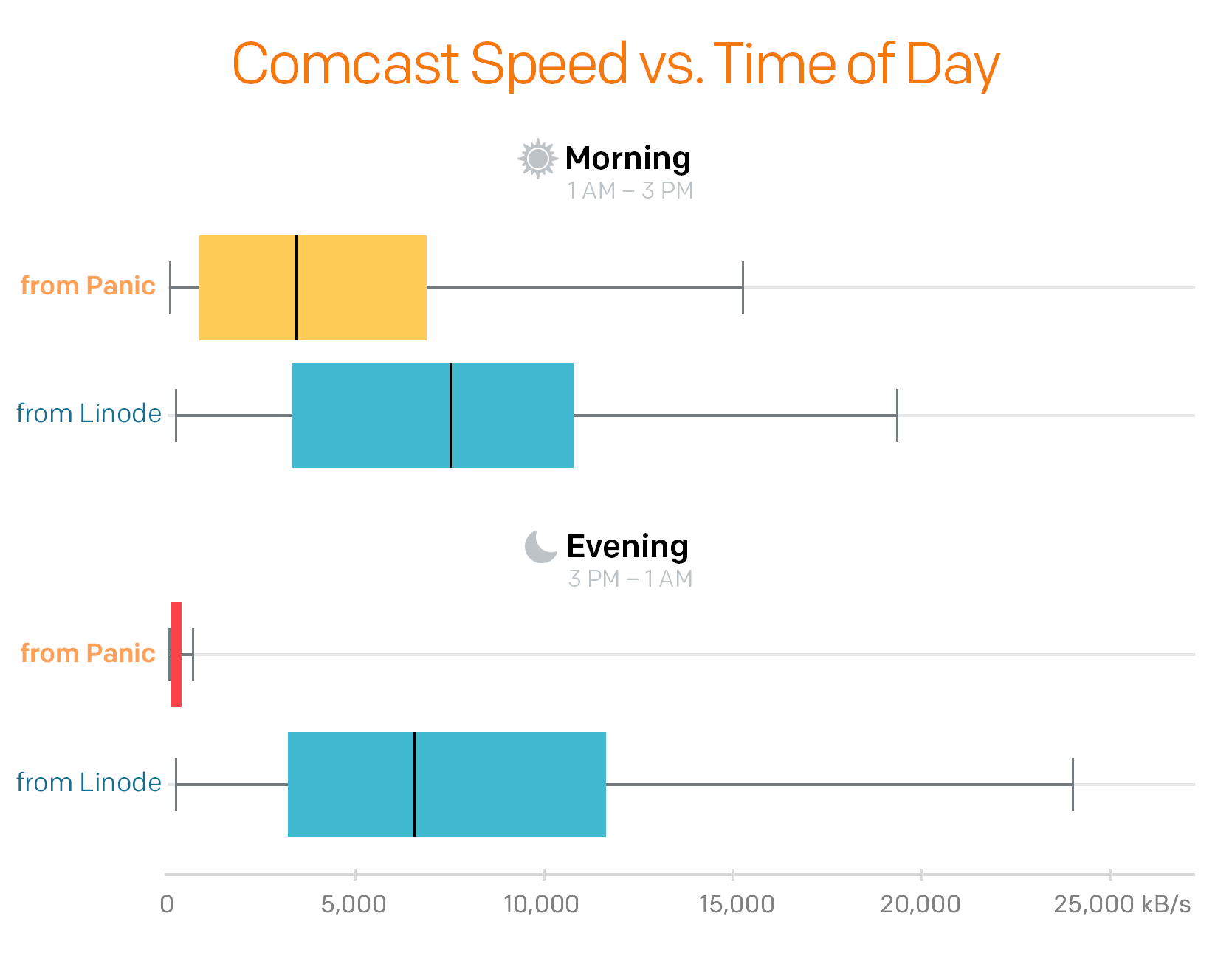 Graph of Comcast transfer speeds in the morning versus the evening