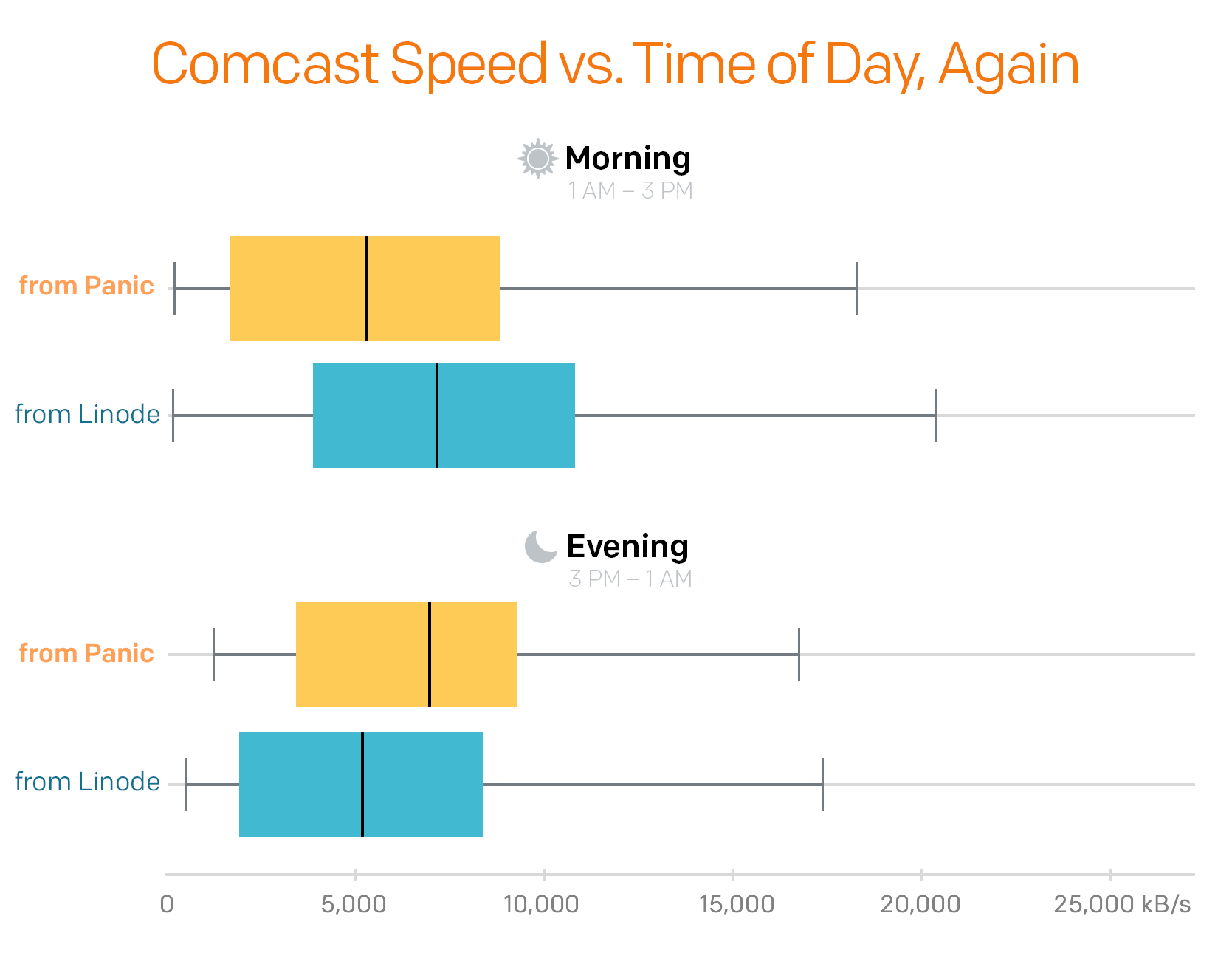Graph comparing Comcast transfer speeds at different times of day